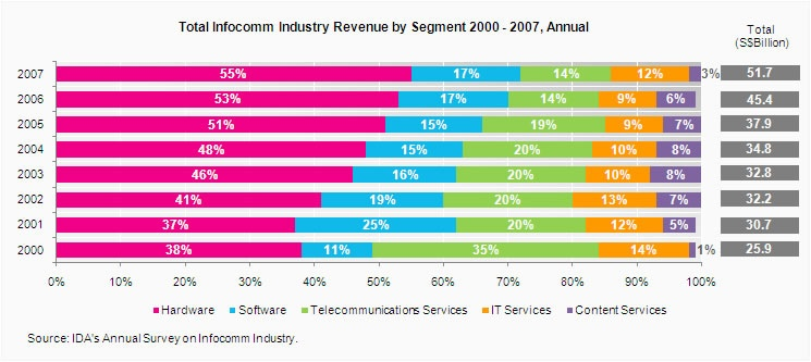 Singapore's ICT and its development - CS1105 Group Reports