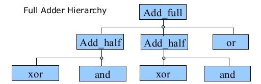 Verilog Syntax - EE2020 Design Project - Wiki nus
